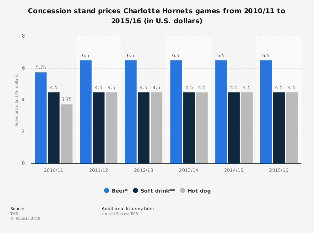 Statistic: Concession stand prices Charlotte Hornets games from 2010/11 to 2015/16 (in U.S. dollars) | Statista