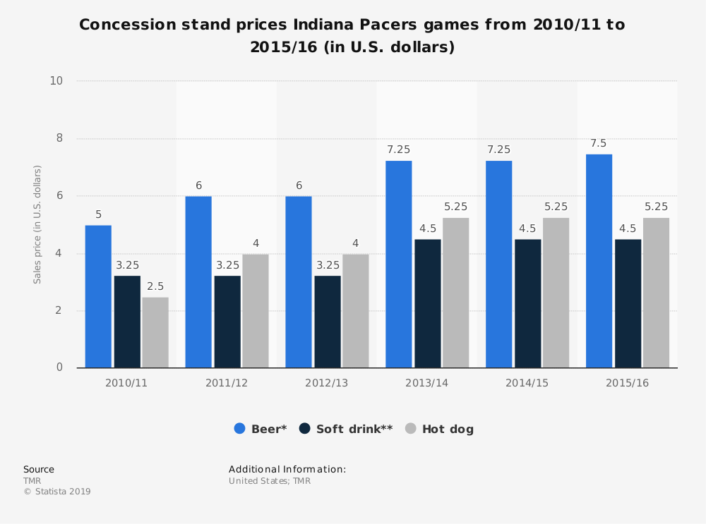 Statistic: Concession stand prices Indiana Pacers games from 2010/11 to 2015/16 (in U.S. dollars) | Statista