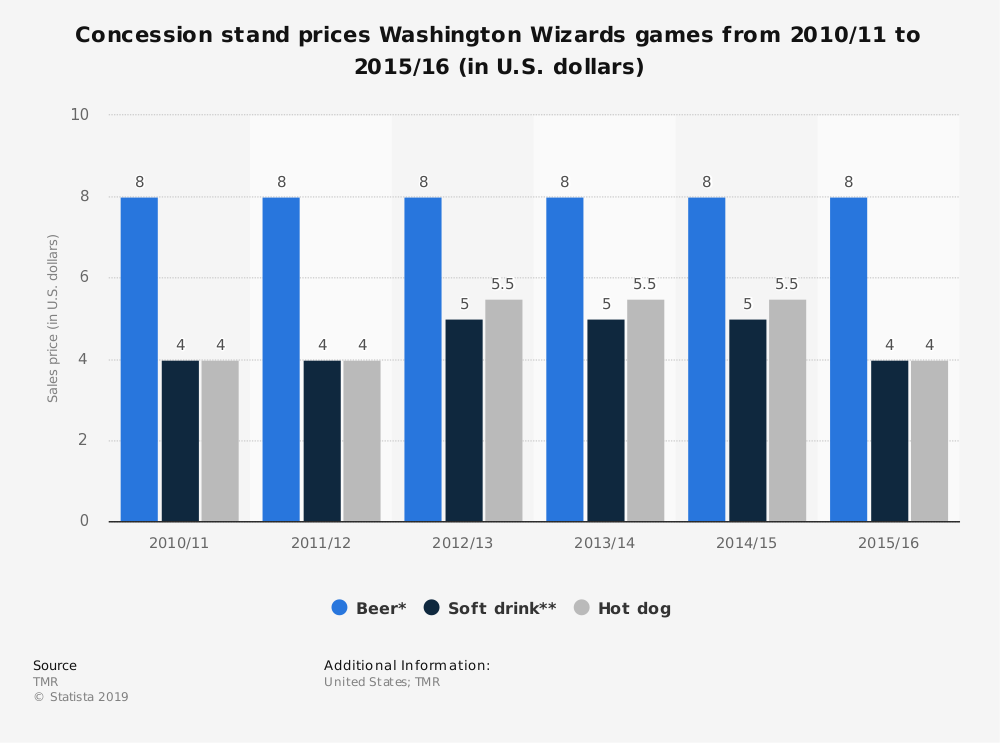 Statistic: Concession stand prices Washington Wizards games from 2010/11 to 2015/16 (in U.S. dollars) | Statista