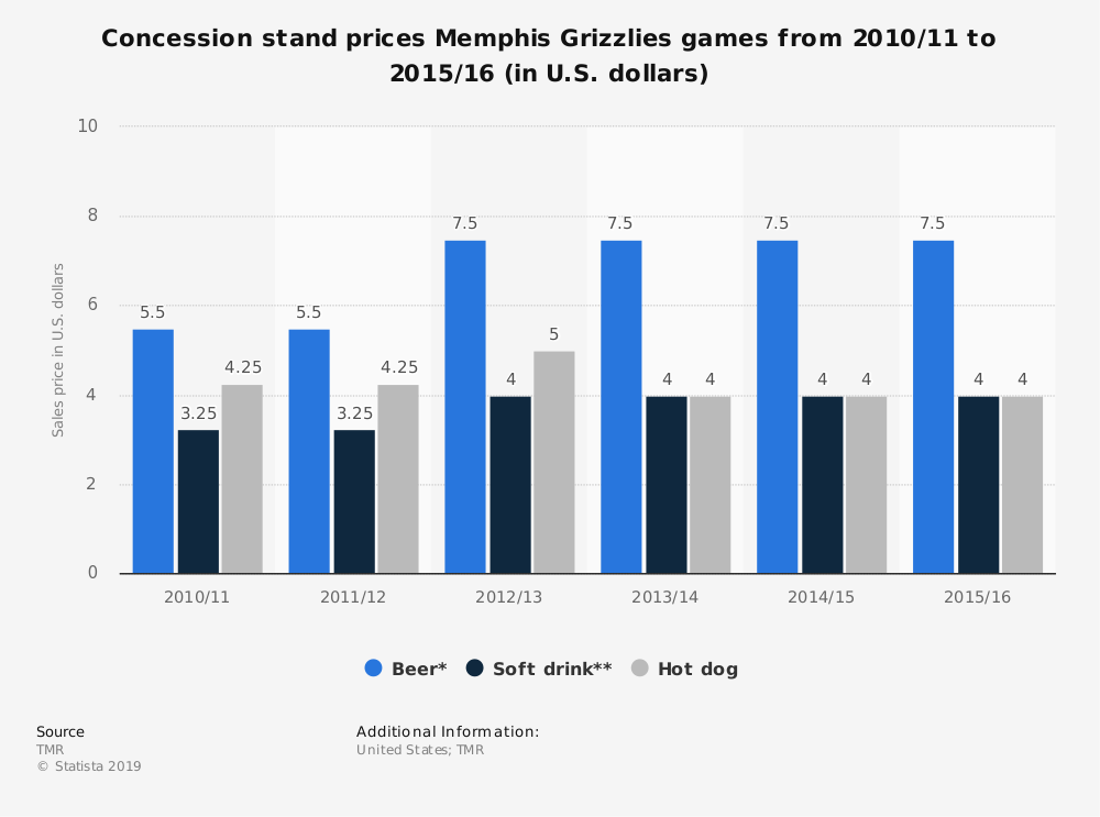 Statistic: Concession stand prices Memphis Grizzlies games from 2010/11 to 2015/16 (in U.S. dollars) | Statista