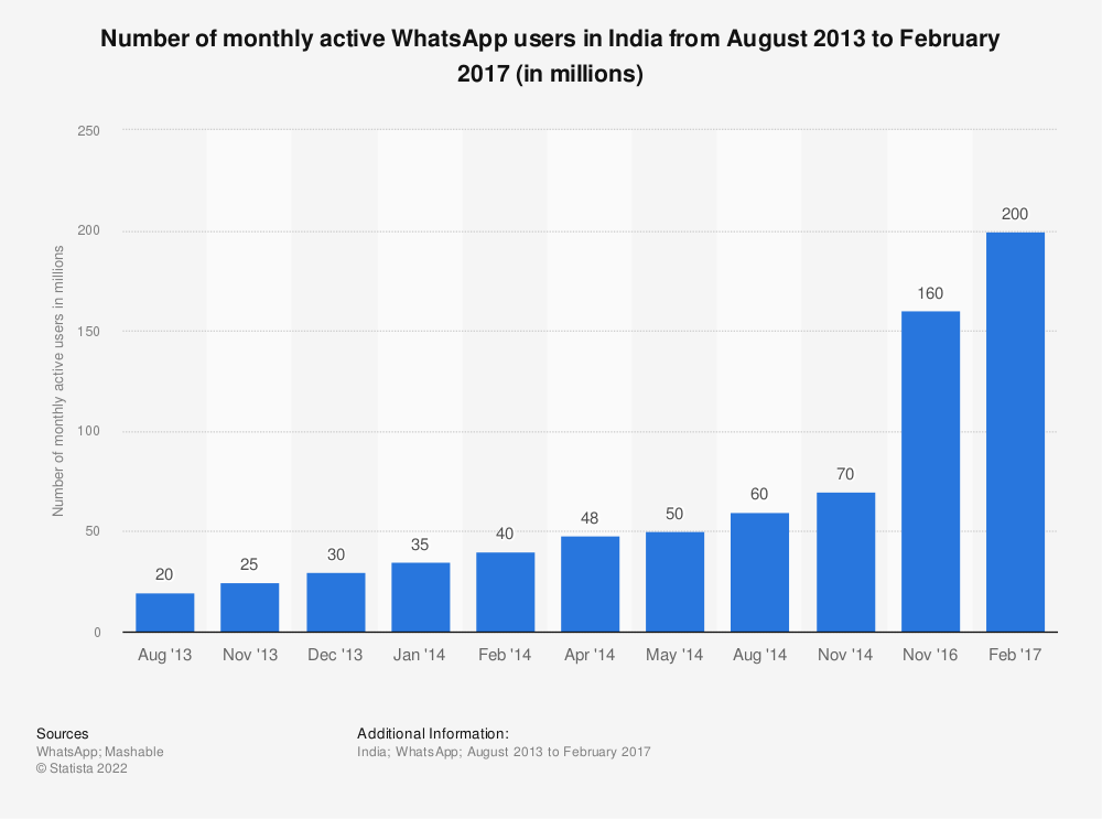 Statistic: Number of monthly active WhatsApp users in India from August 2013 to February 2017 (in millions) | Statista