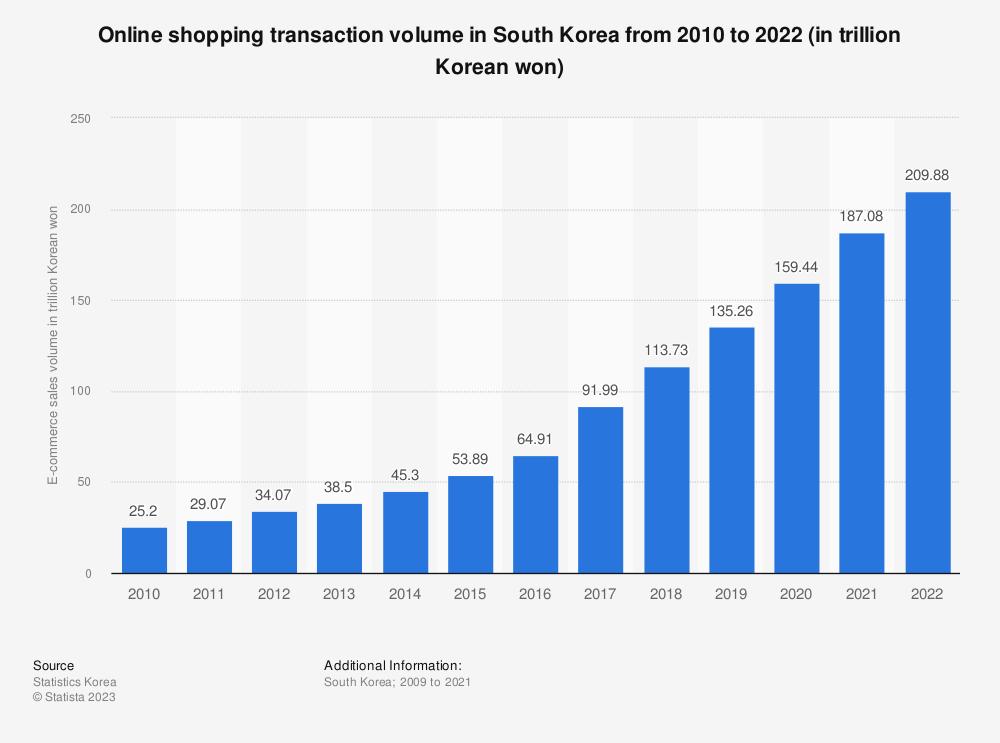 Statistic: Online shopping transaction volume in South Korea from 2009 to 2018 (in trillion Korean won) | Statista