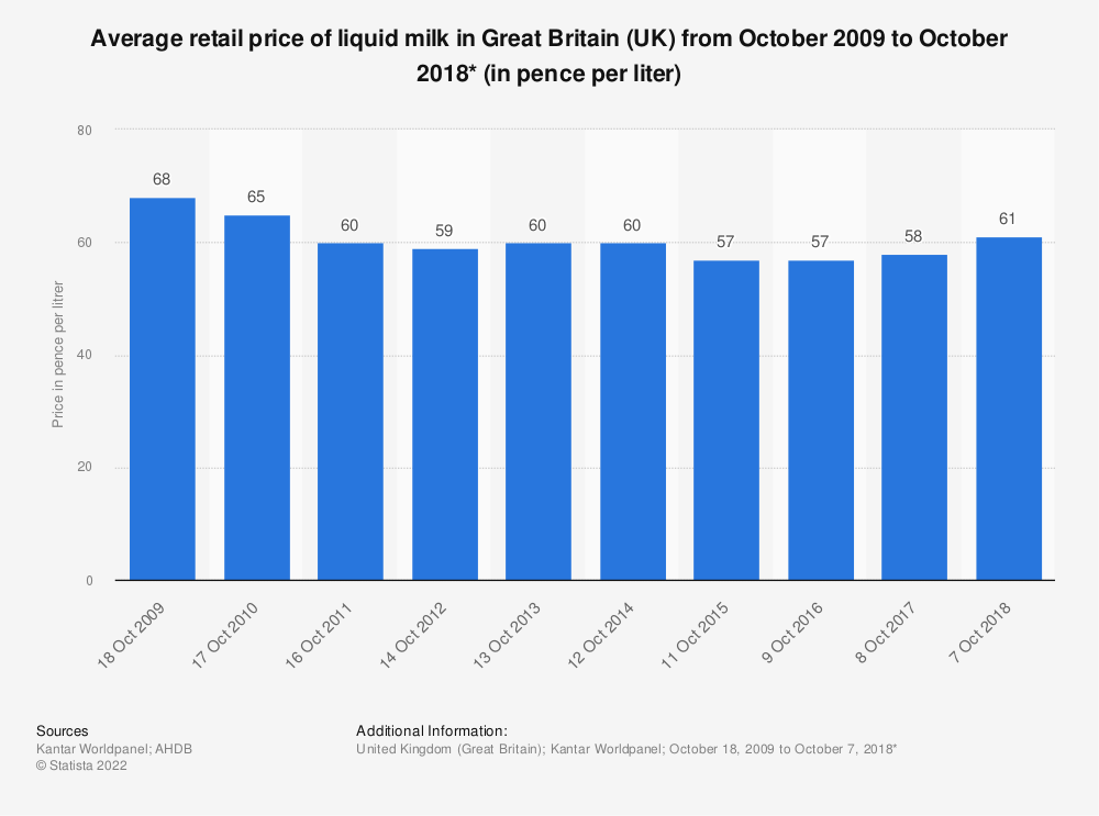 Statistic: Average retail price of liquid milk in Great Britain (UK) from October 2009 to October 2017* (in pence per liter) | Statista