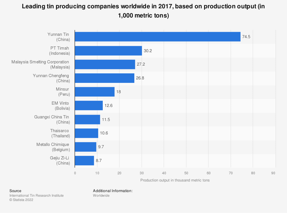 Statistic: Leading tin producing companies worldwide in 2016, based on production output (in 1,000 metric tons) | Statista