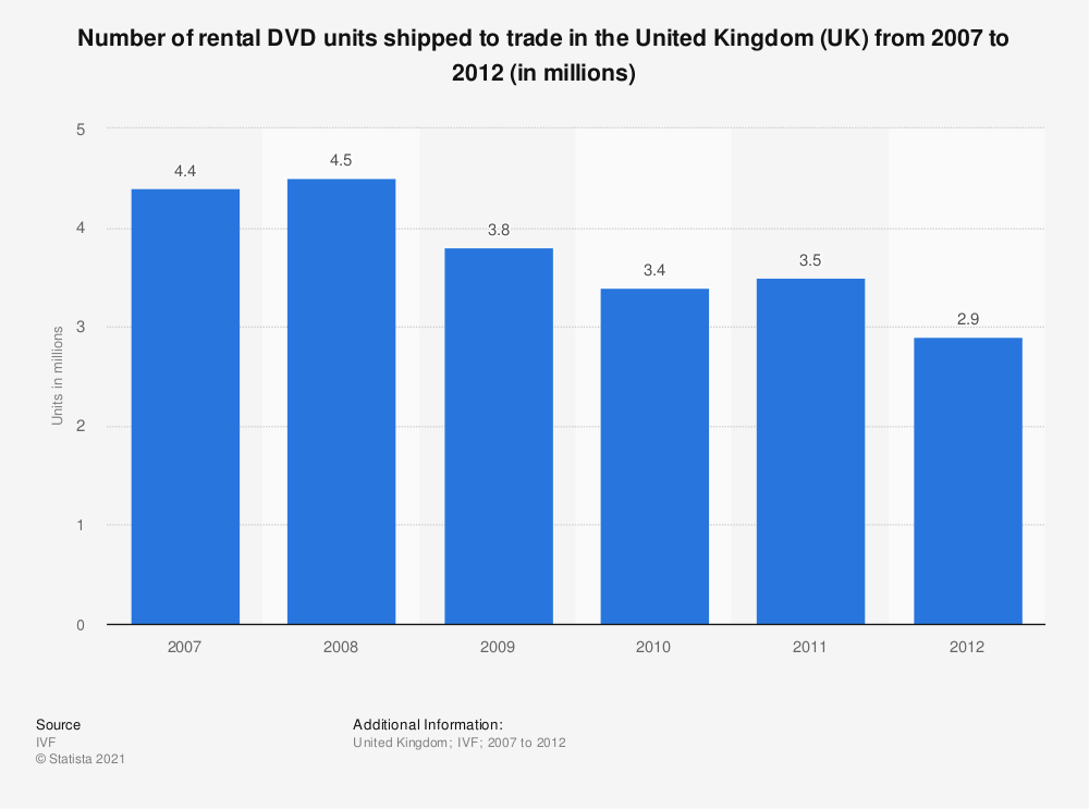 Statistic: Number of rental DVD units shipped to trade in the United Kingdom (UK) from 2007 to 2012 (in millions) | Statista