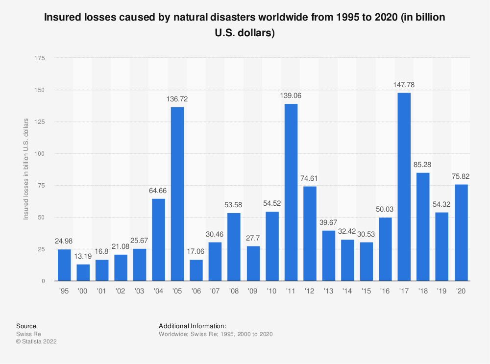 Statistic: Insured losses caused by natural disasters worldwide from 1995 to 2020 (in billion U.S. dollars) | Statista