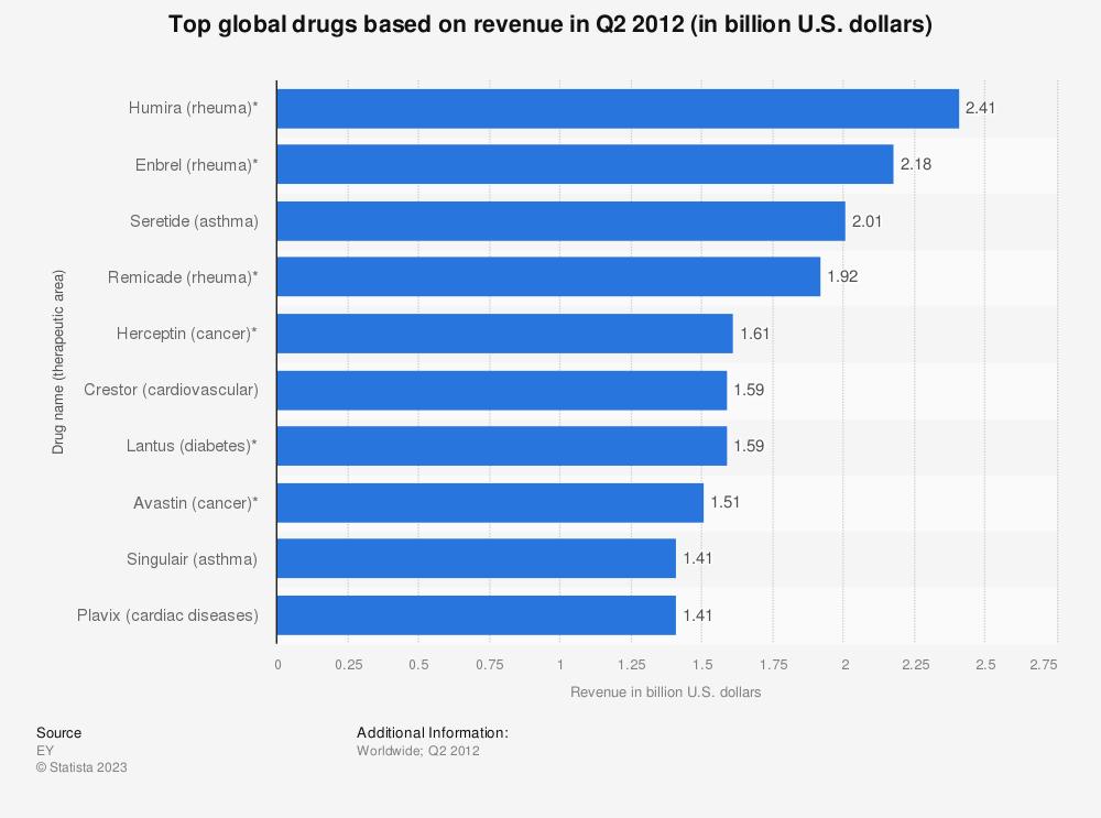 Statistic: Top global drugs based on revenue in Q2 2012 (in billion U.S. dollars) | Statista