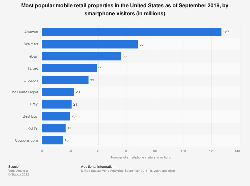 Statistic: Most popular mobile retail properties in the United States as of October 2017, by smartphone visitors (in millions) | Statista