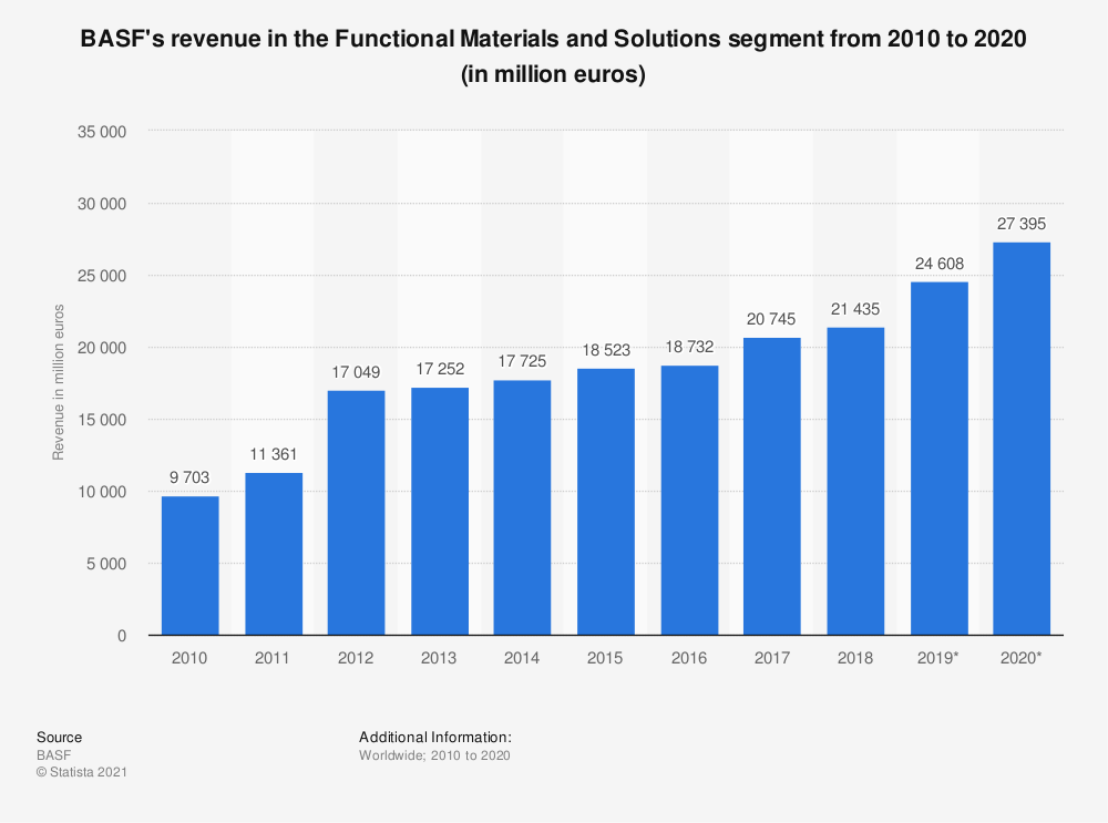 Statistic: BASF's revenue in the Functional Materials and Solutions segment from 2007 to 2017 (in million euros) | Statista