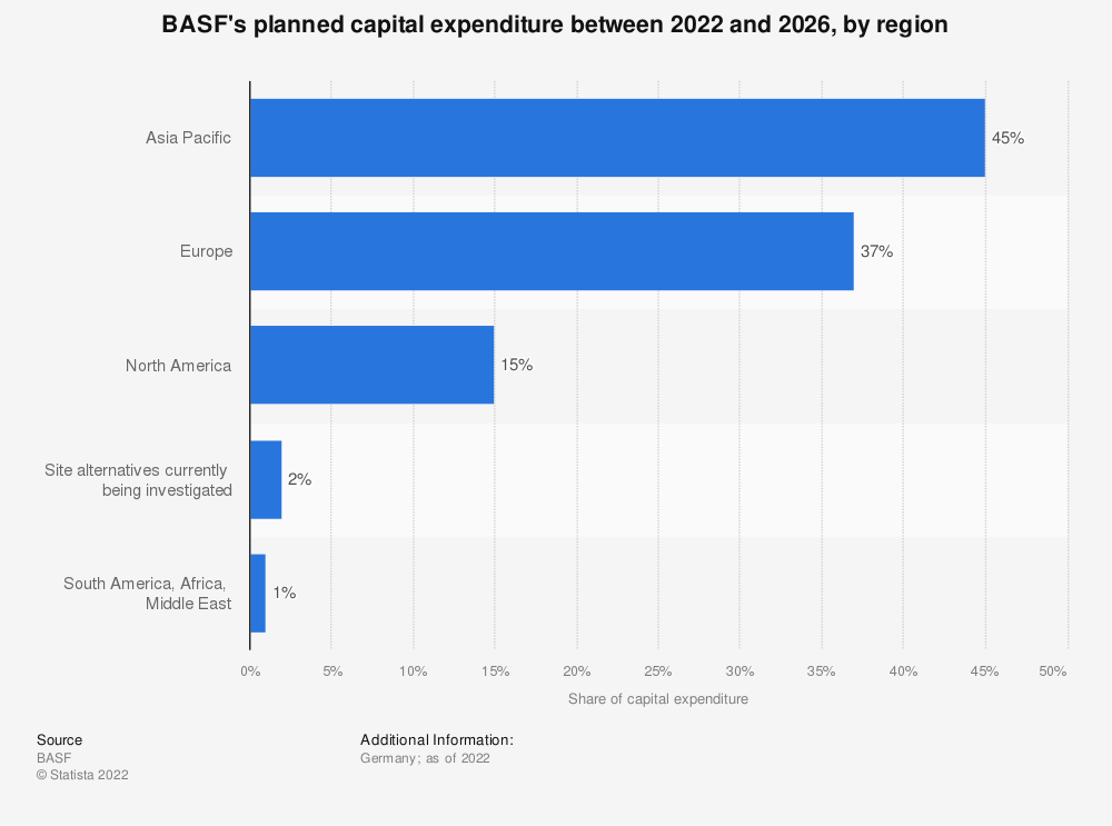 Statistic: BASF's planned capital expenditure between 2019 and 2023, by region | Statista