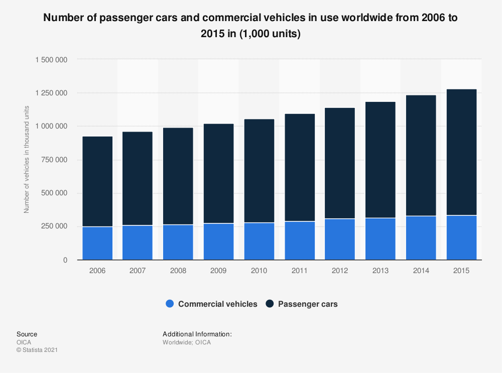 Statistic: Number of passenger cars and commercial vehicles in use worldwide from 2006 to 2015 in (1,000 units) | Statista