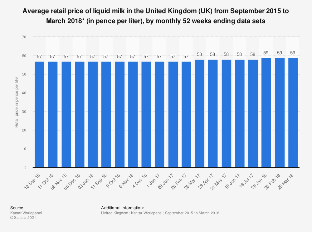 Statistic: Average retail price of liquid milk in the United Kingdom (UK) from September 2015 to March 2018* (in pence per liter), by monthly 52 weeks ending data sets | Statista