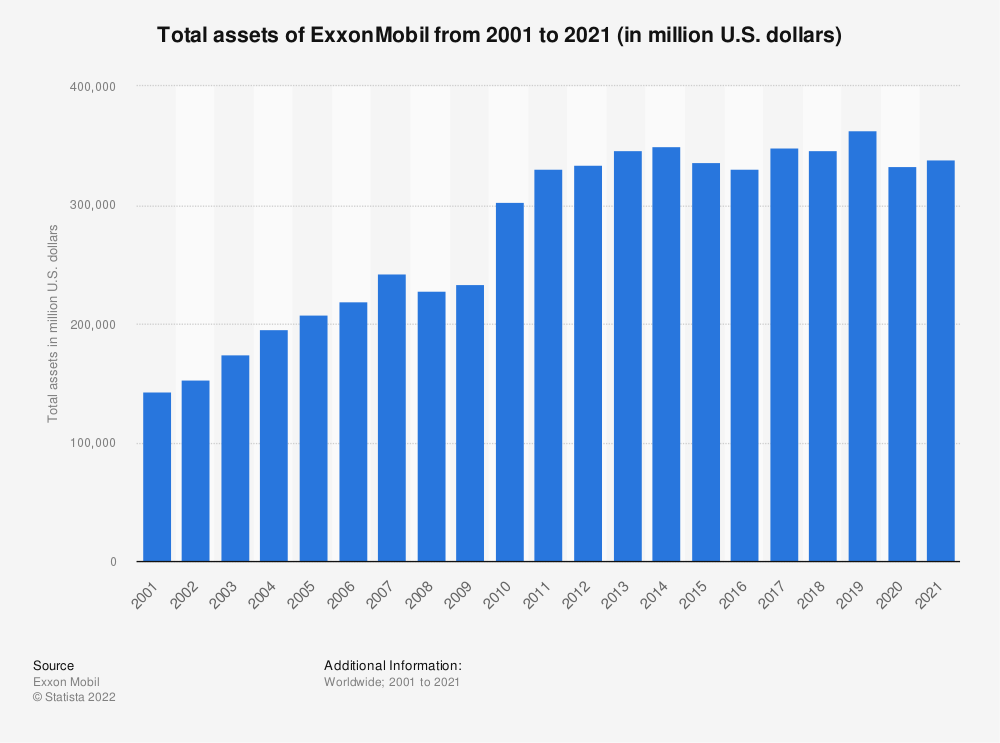 Statistic: ExxonMobil's total assets from 2001 to 2015 (in million U.S. dollars) | Statista