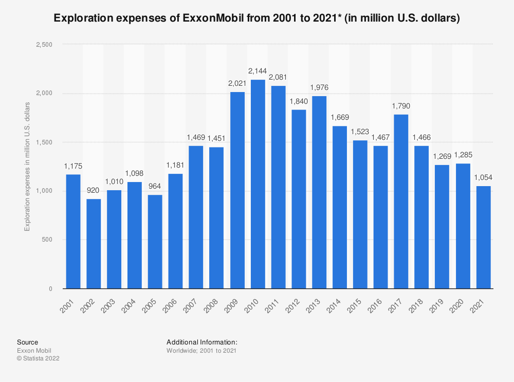 Statistic: ExxonMobil's exploration expenses from 2001 to 2018 (in million U.S. dollars)* | Statista