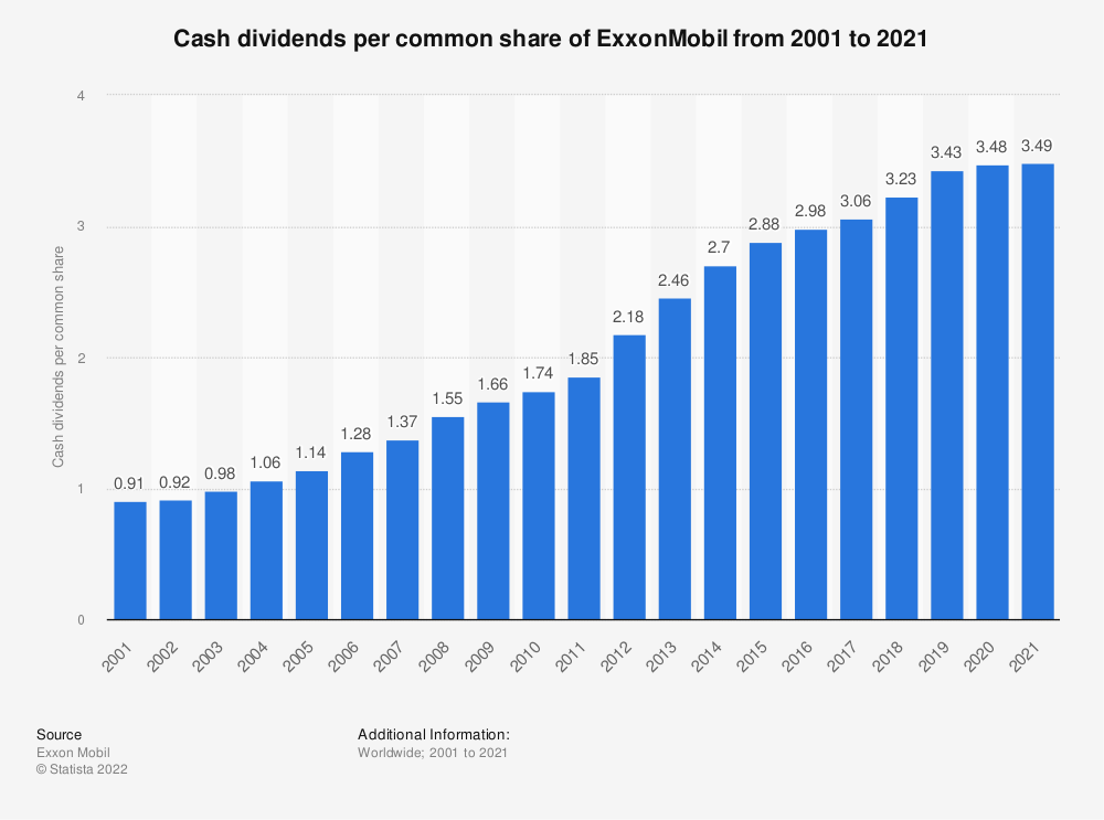 Statistic: Cash dividends per common share of ExxonMobil from 2001 to 2020 | Statista