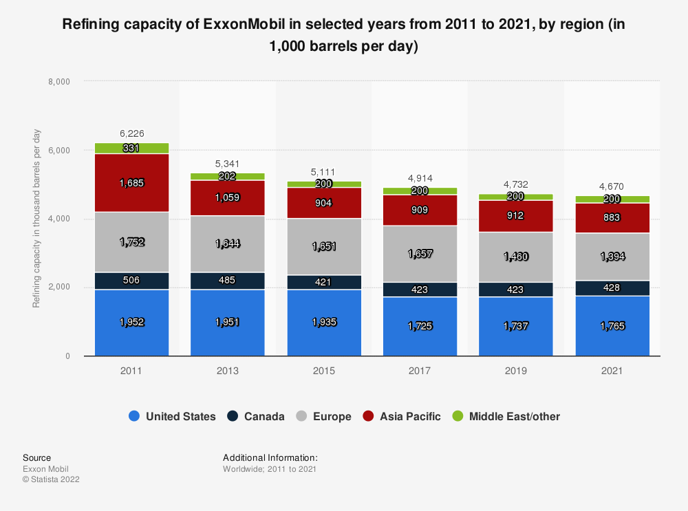Statistic: ExxonMobil's refining capacity from 2011 to 2018, by region (in 1,000 barrels per day) | Statista
