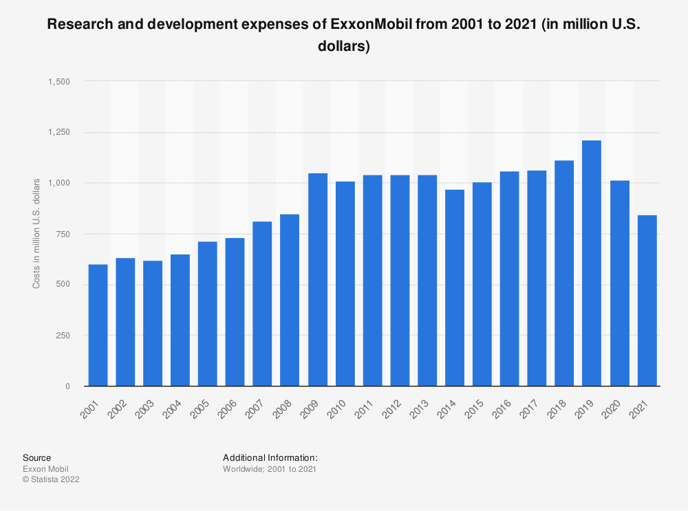 Statistic: ExxonMobil's research and development costs from 2001 to 2018 (in million U.S. dollars) | Statista