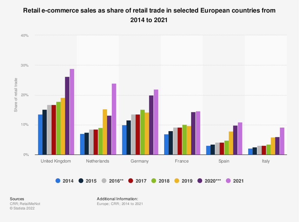 Statistic: Retail e-commerce sales as share of retail trade in selected countries from 2014 to 2018 | Statista