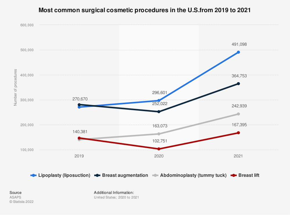Statistic: Top 5 surgical cosmetic procedures in the U.S. in 2018 compared to 2014 | Statista