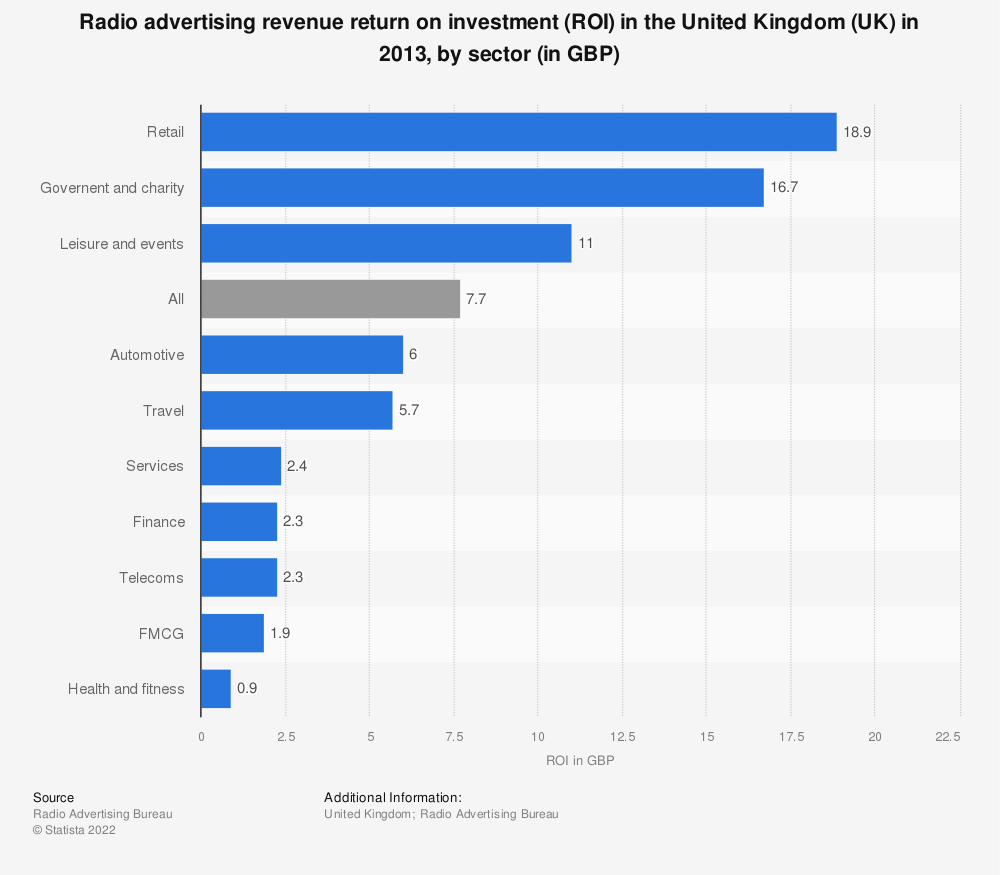 Statistic: Radio advertising revenue return on investment (ROI) in the United Kingdom (UK) in 2013, by sector (in GBP) | Statista