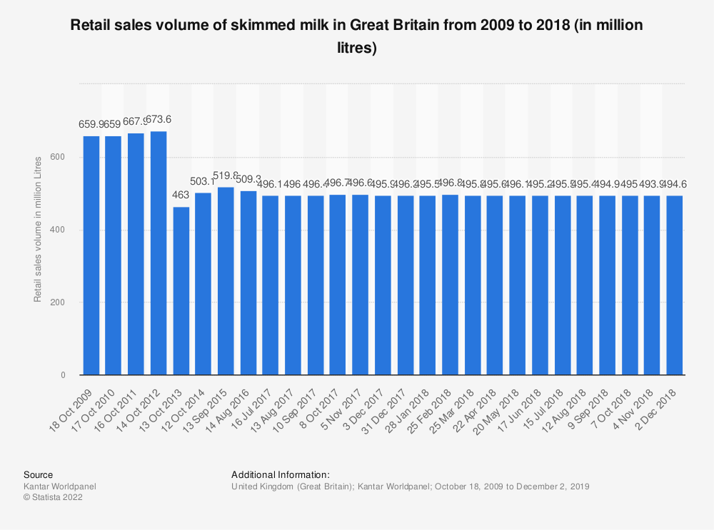 Statistic: Retail sales volume of skimmed milk in Great Britain from 2009 to 2018 (in million litres) | Statista