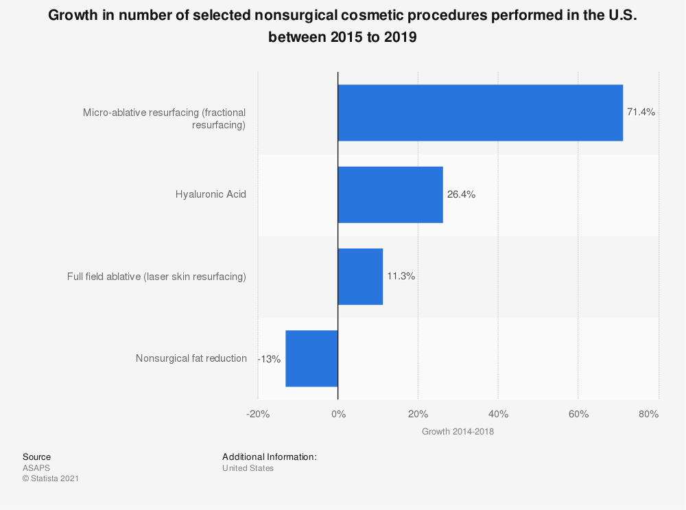 Statistic: Growth in number of selected nonsurgical cosmetic procedures performed in the U.S. between 2012 and 2017 | Statista
