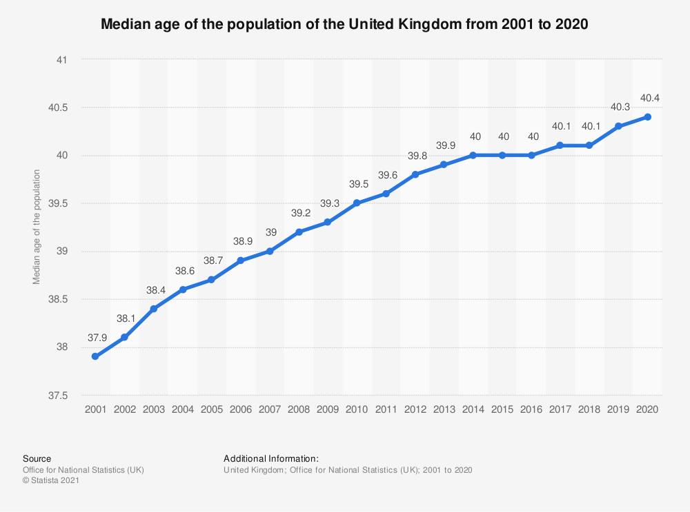Statistic: Forecast of the median age of the population in the United Kingdom (UK) from 2017 to 2037 (in years) | Statista