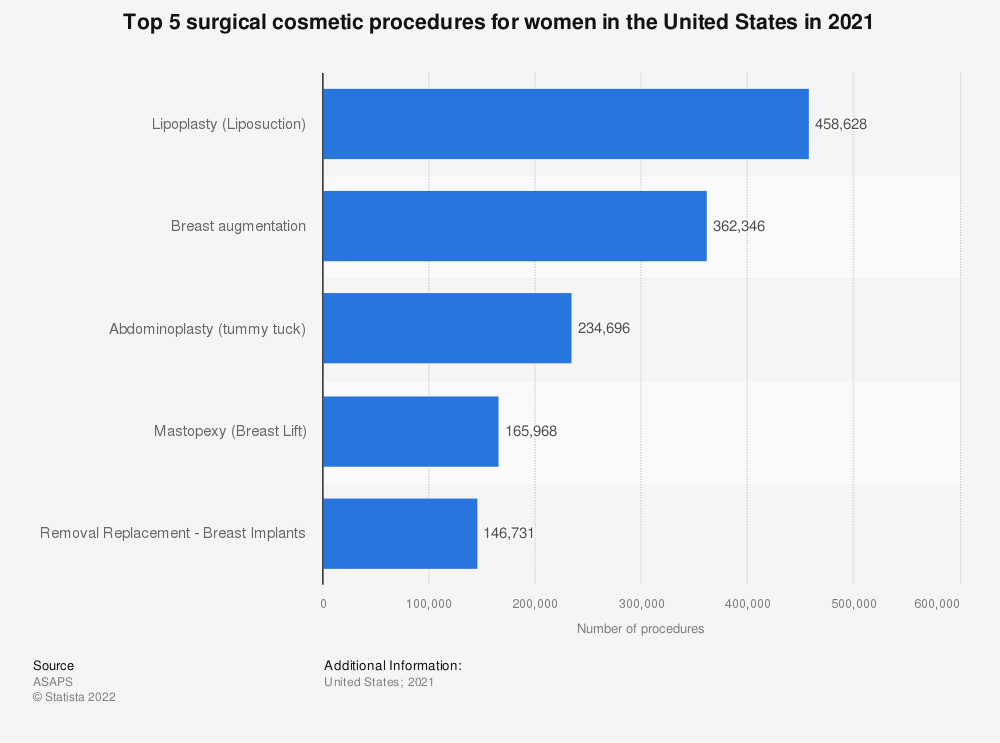 Statistic: Top 5 surgical cosmetic procedures for women in the United States in 2017 | Statista