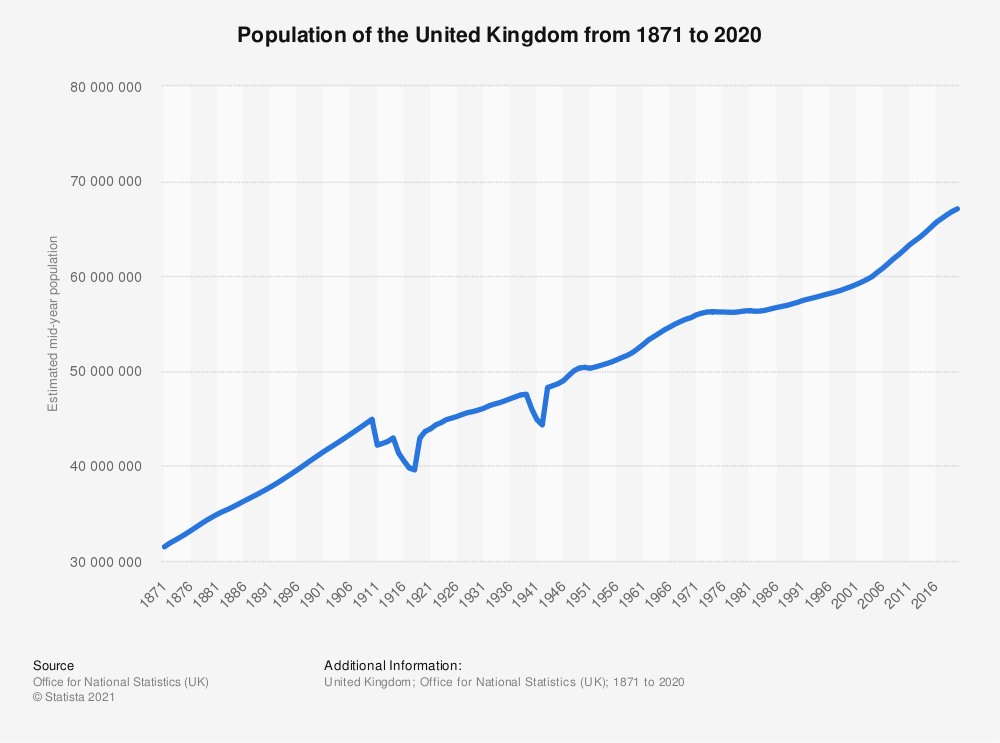 Statistic: National population forecast in the United Kingdom (UK) from 2017 to 2037 with high and low variants (in millions) | Statista