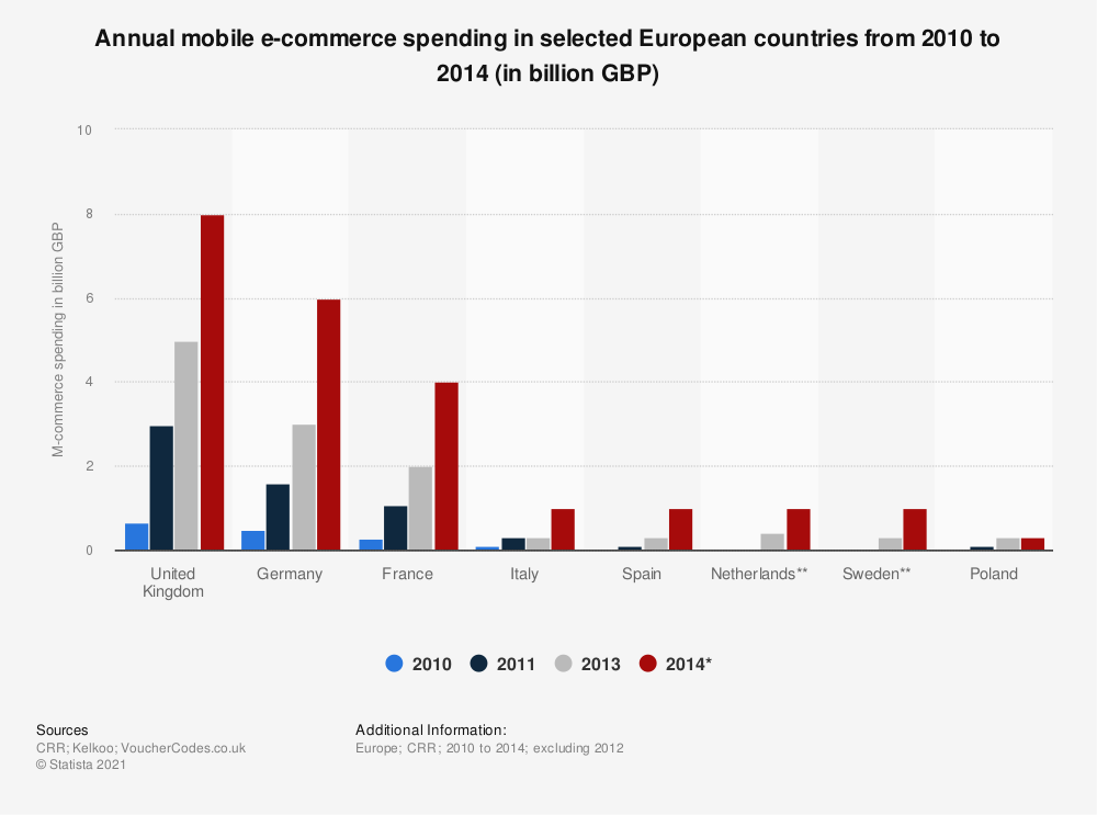 Statistic: Annual mobile e-commerce spending in selected European countries from 2010 to 2014 (in billion GBP) | Statista