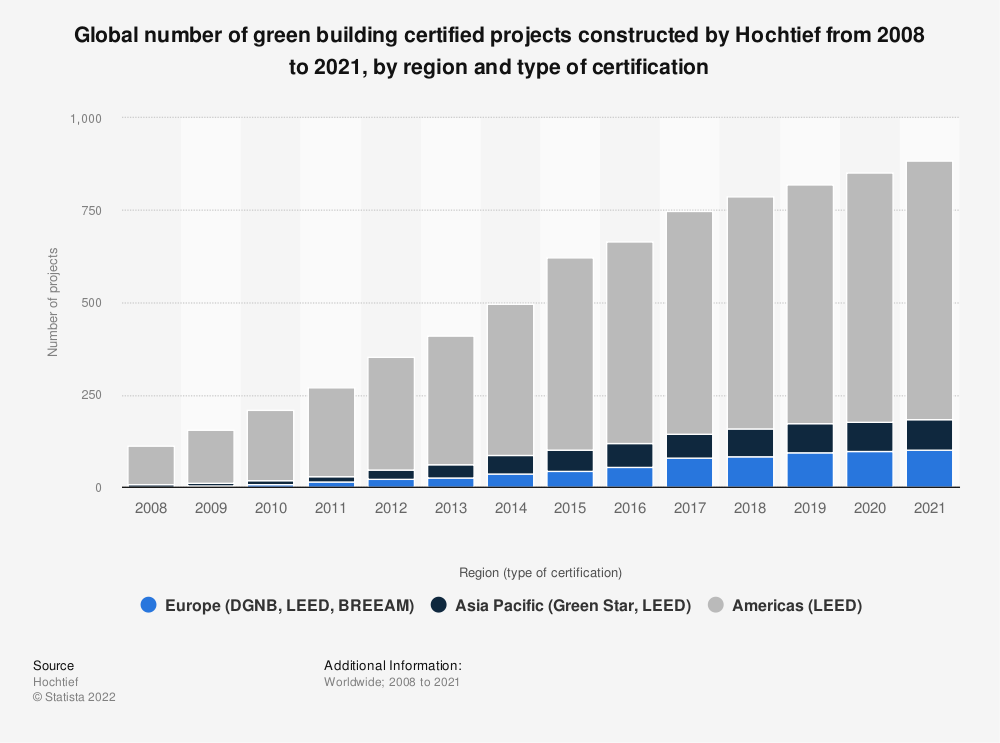Statistic: Global number of green building certified projects constructed by Hochtief from 2008 to 2019, by type of certification | Statista