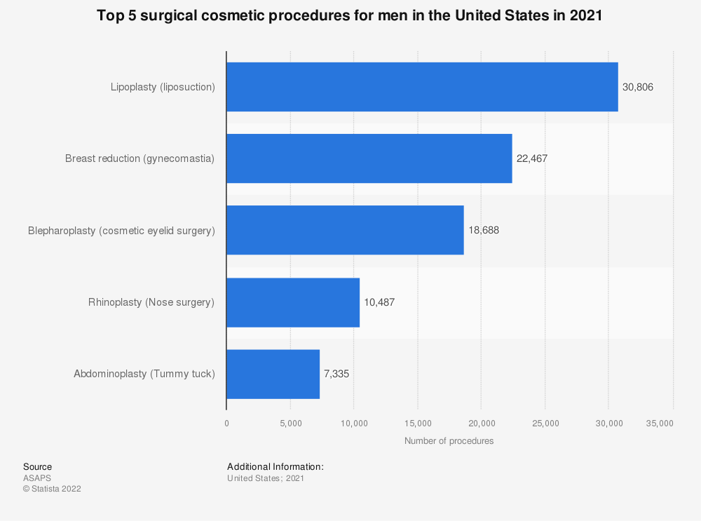 Statistic: Top 5 surgical cosmetic procedures for men in the United States in 2017 | Statista