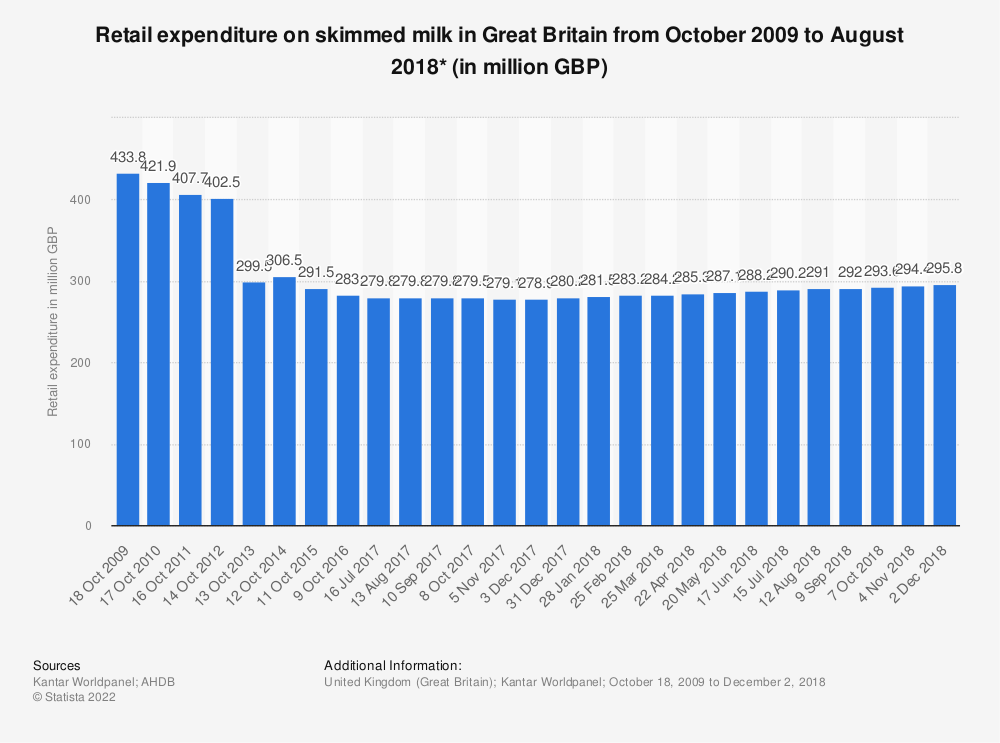 Statistic: Retail expenditure on skimmed milk in Great Britain from October 2009 to August 2018* (in million GBP) | Statista