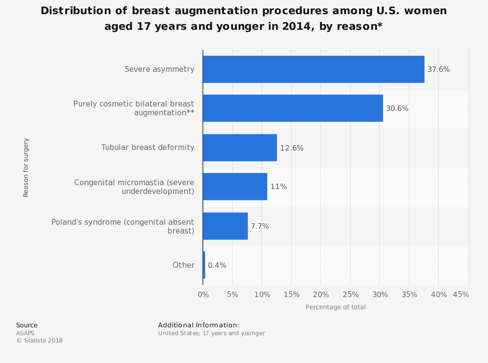 Statistic: Distribution of breast augmentation procedures among U.S. women aged 17 years and younger in 2014, by reason* | Statista
