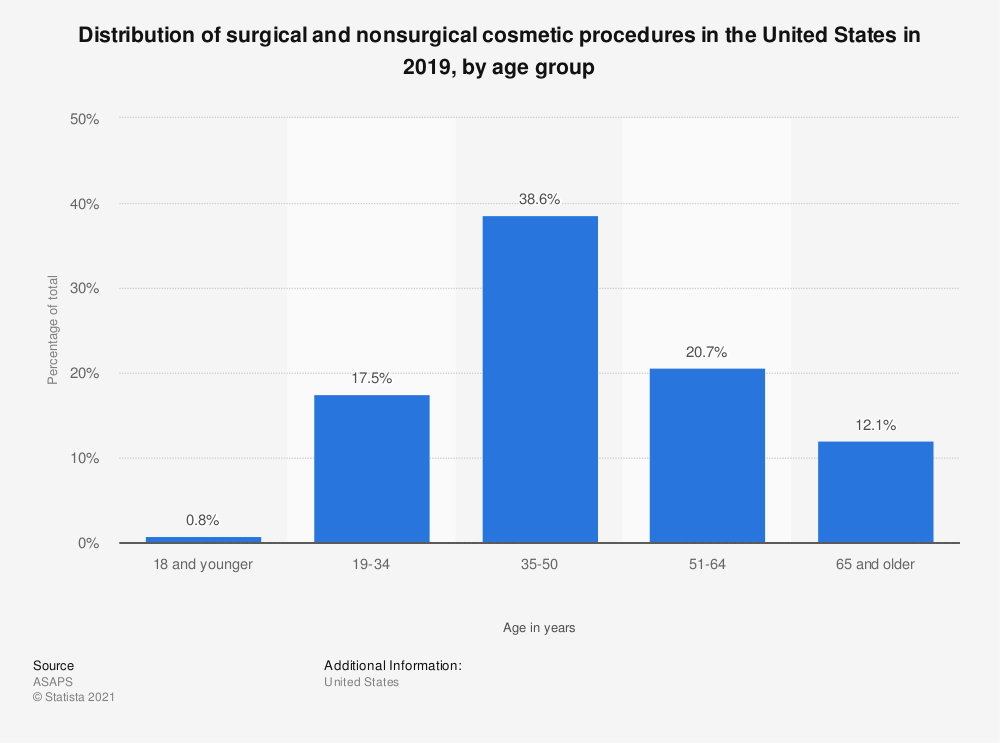 Statistic: Distribution of surgical and nonsurgical cosmetic procedures in the United States in 2018, by age group | Statista