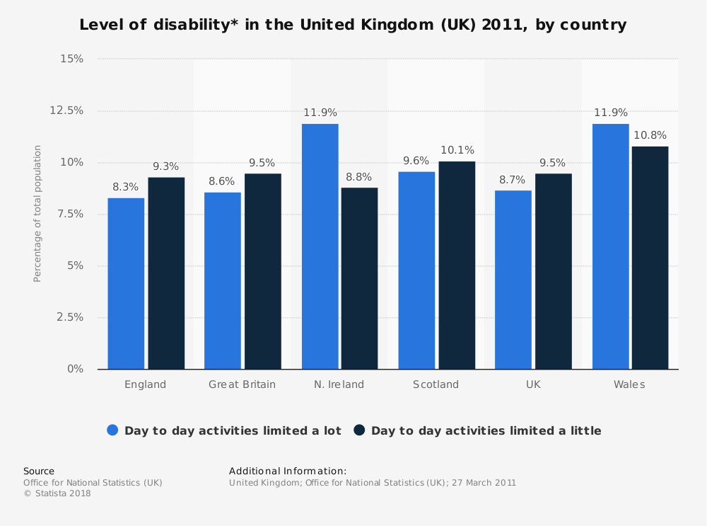 Statistic: Level of disability* in the United Kingdom (UK) 2011, by country | Statista
