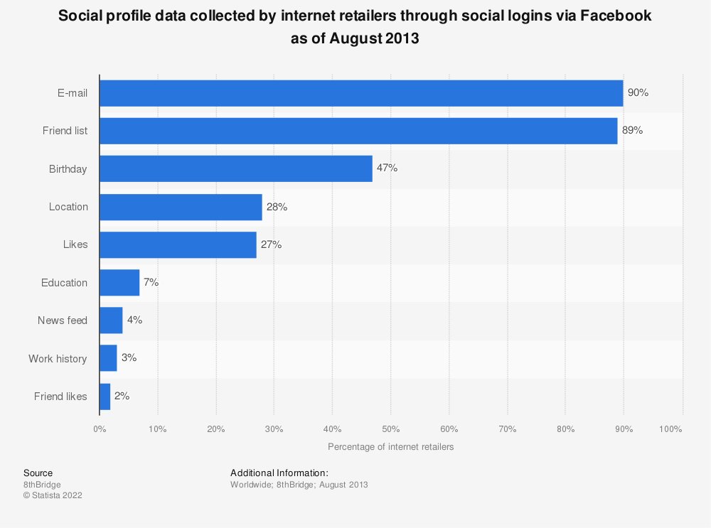 Statistic: Social profile data collected by internet retailers through social logins via Facebook as of August 2013 | Statista