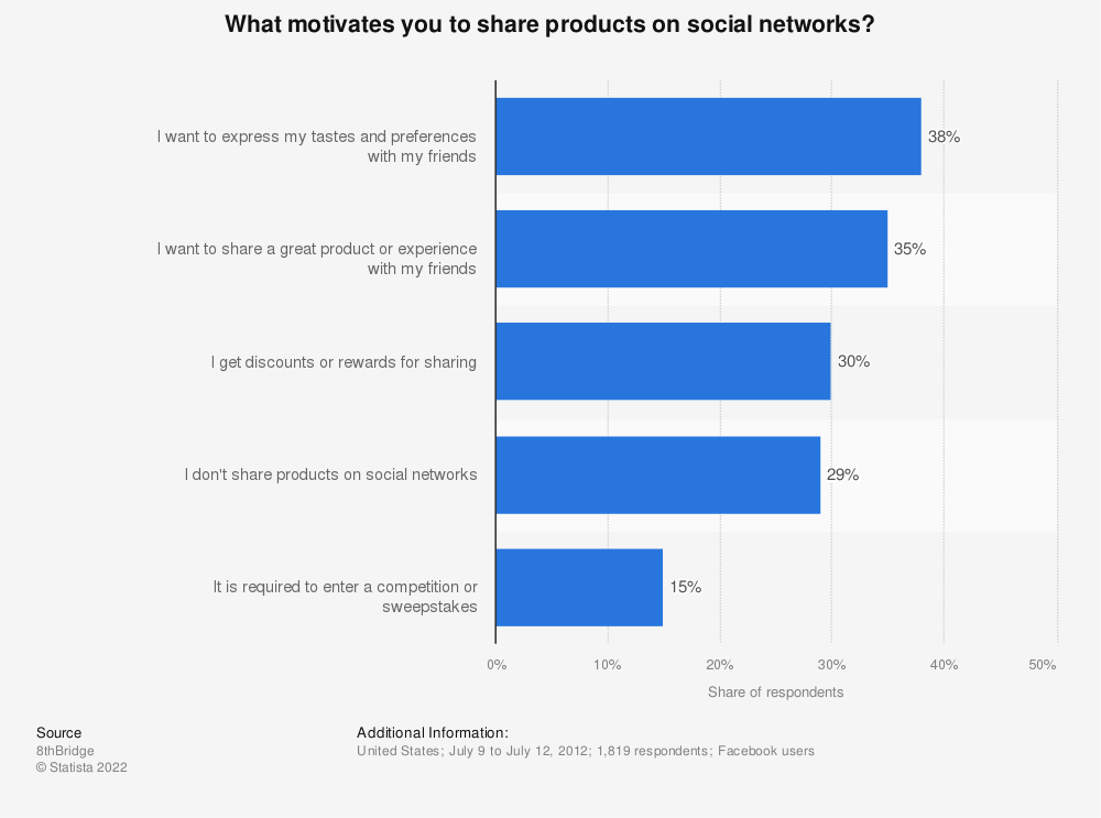 Statistic: What motivates you to share products on social networks? | Statista