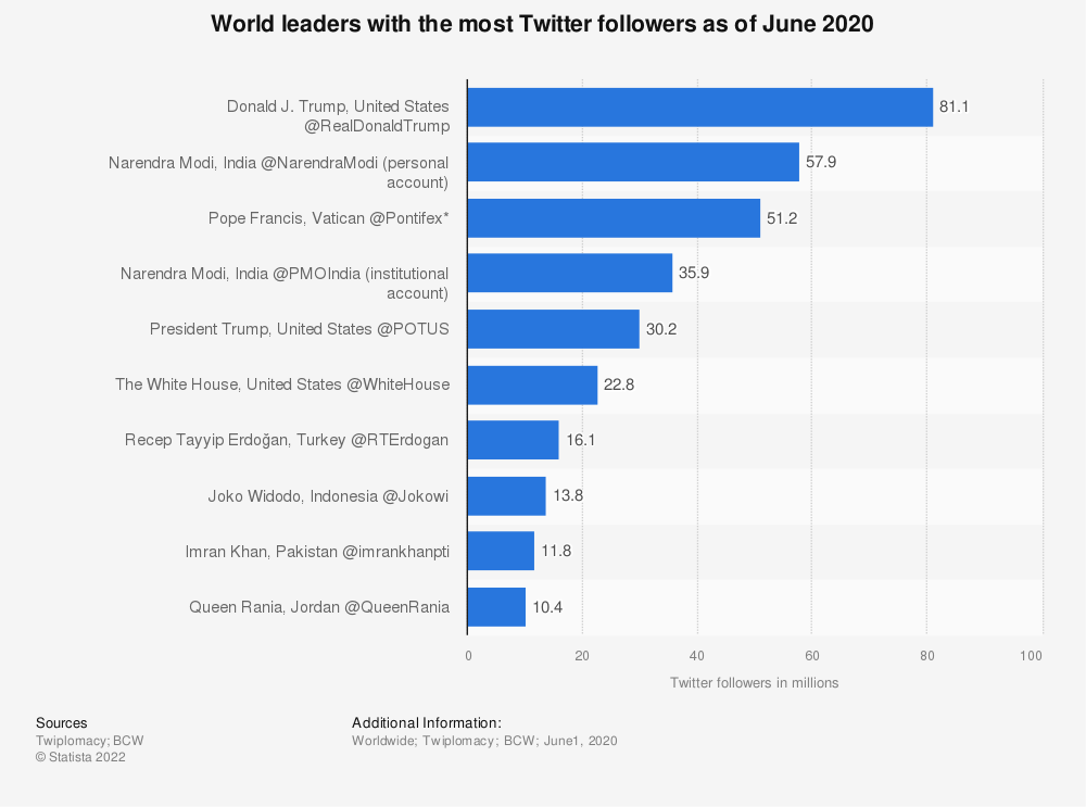 Statistic: World leaders with the most Twitter followers as of June 2020 | Statista