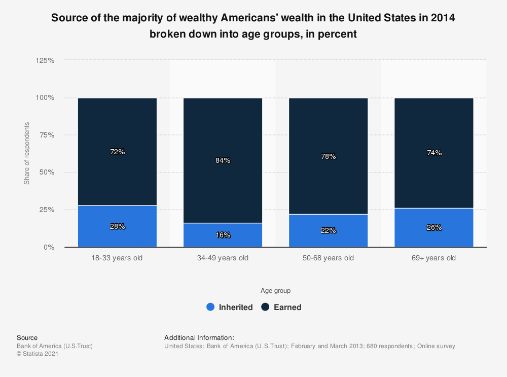 Statistic: Source of the majority of wealthy Americans' wealth in the United States in 2014 broken down into age groups, in percent | Statista