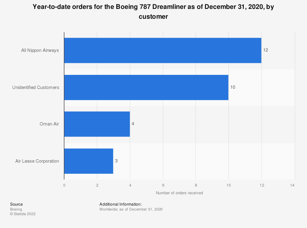 Statistic: Year-to-date orders for the Boeing 787 Dreamliner as of December 31, 2020, by customer | Statista