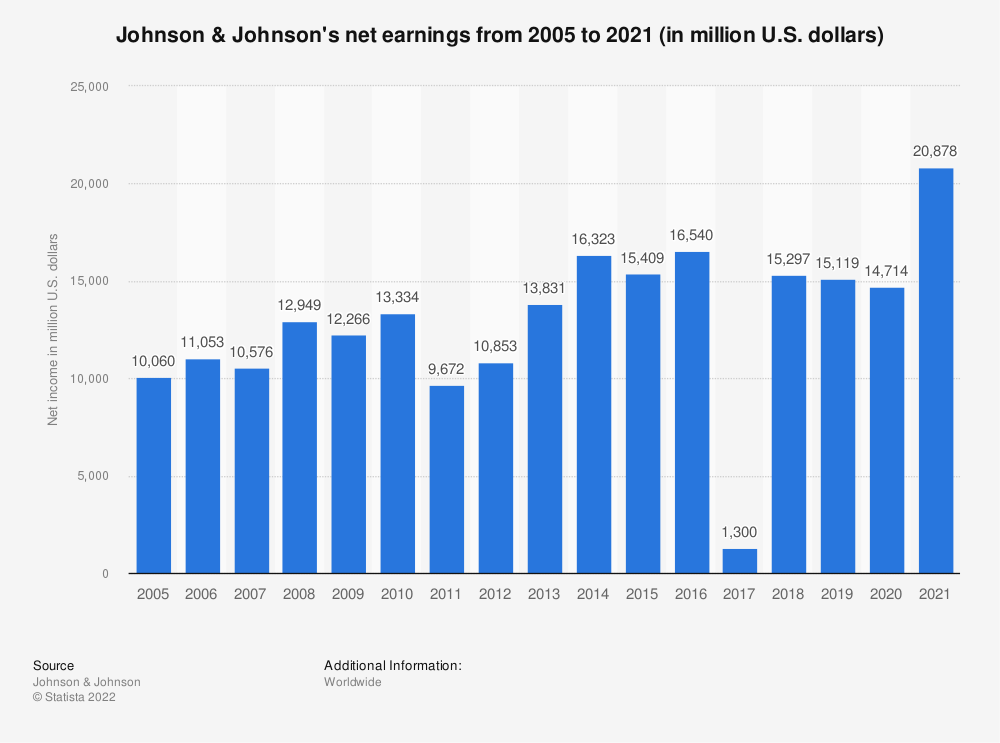 Statistic: Johnson & Johnson's net income from 2005 to 2018 (in million U.S. dollars) | Statista