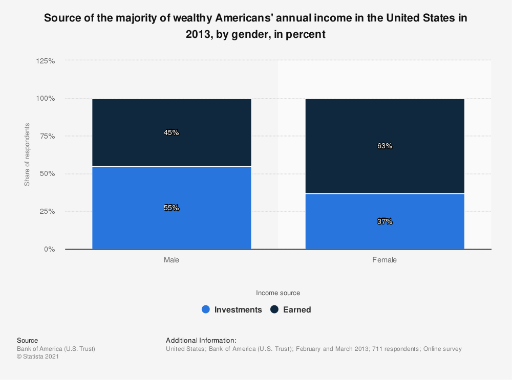Statistic: Source of the majority of wealthy Americans' annual income in the United States in 2013, by gender, in percent | Statista