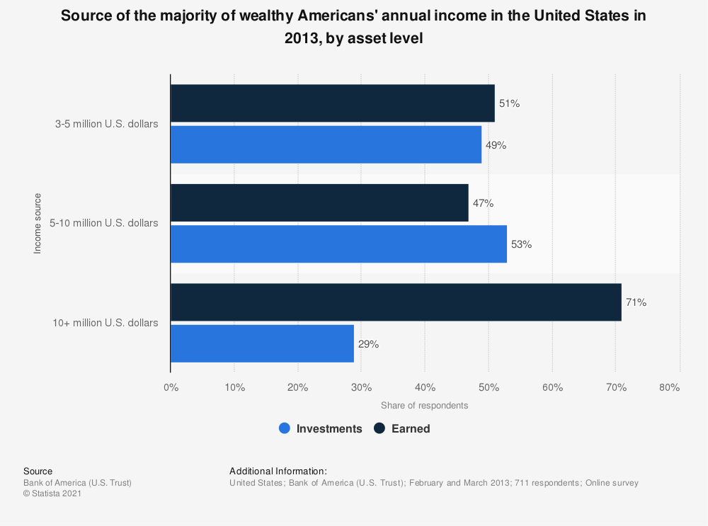 Statistic: Source of the majority of wealthy Americans' annual income in the United States in 2013, by asset level | Statista