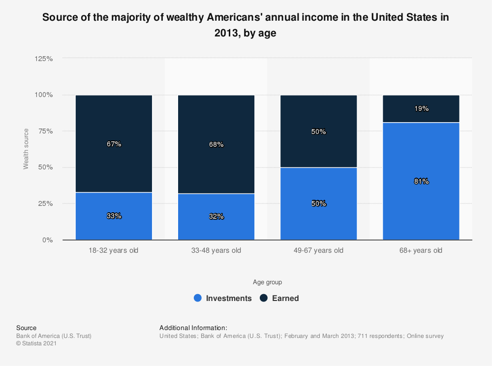 Statistic: Source of the majority of wealthy Americans' annual income in the United States in 2013, by age | Statista