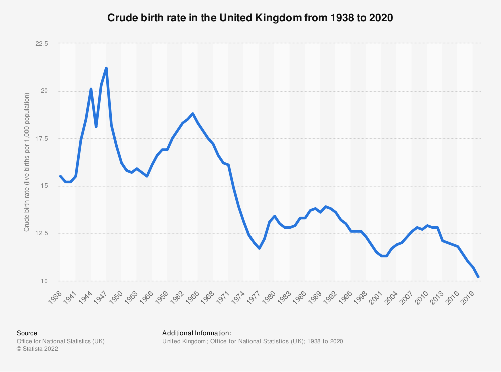Statistic: Birth rate in the United Kingdom (UK) from 2000 to 2016 live births (per 1,000 population) | Statista