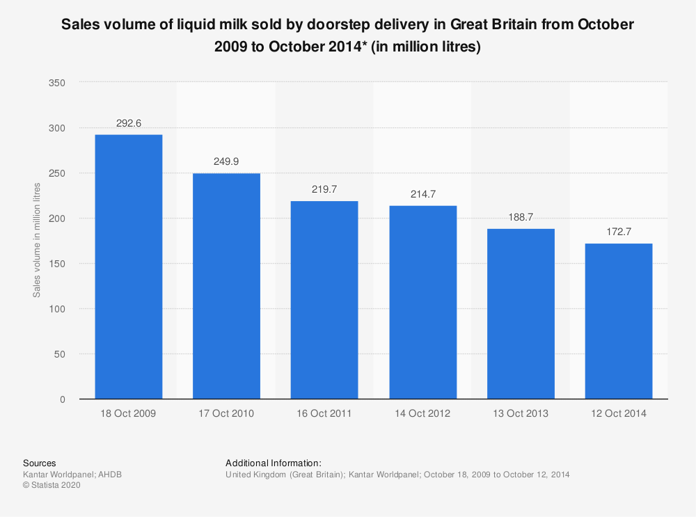 Statistic: Sales volume of liquid milk sold by doorstep delivery in Great Britain from October 2009 to October 2014* (in million litres) | Statista