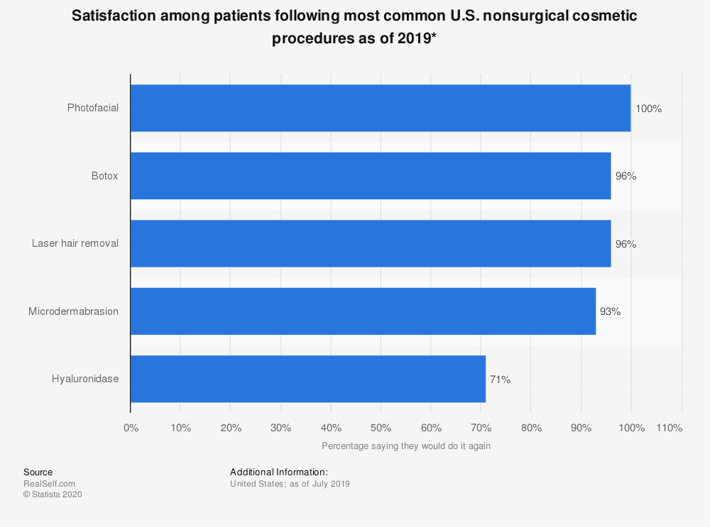 Statistic: Satisfaction among patients following most common U.S. nonsurgical cosmetic procedures as of 2019* | Statista