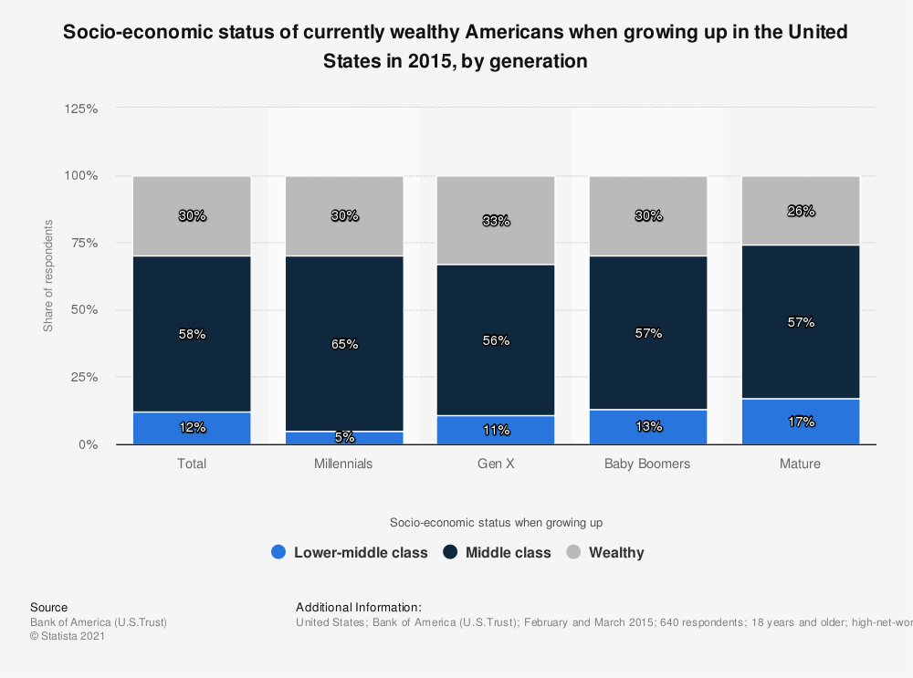Statistic: Socio-economic status of currently wealthy Americans when growing up in the United States in 2015, by generation | Statista