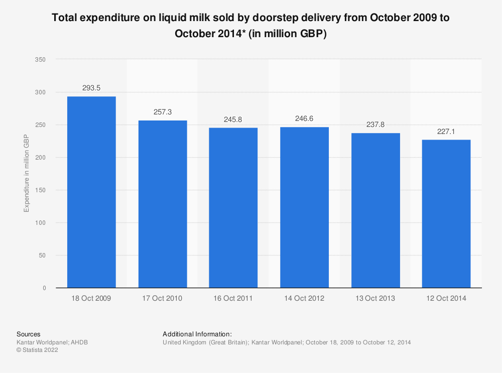 Statistic: Total expenditure on liquid milk sold by doorstep delivery from October 2009 to October 2014* (in million GBP) | Statista